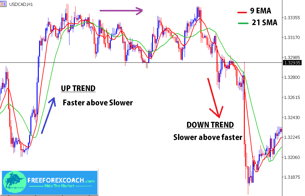 how to use moving averages to find trends in forex