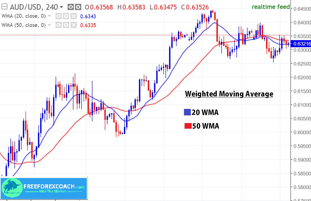 20 wma + 50 WMA on forex chart