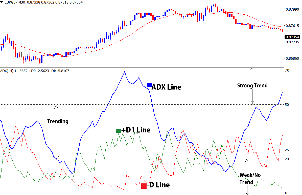 how to read adx indicator