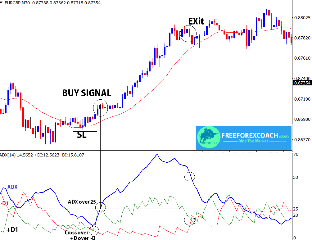 buy trade using adx indicator
