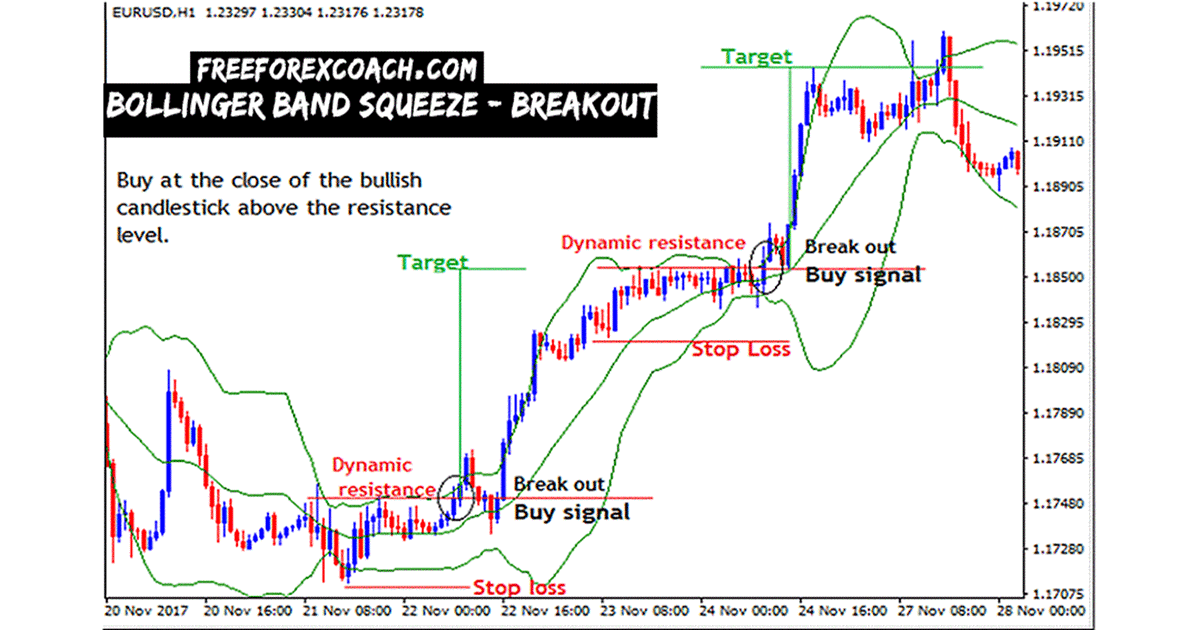 Bollinger Bands Trading Strategy - ForexCracked
