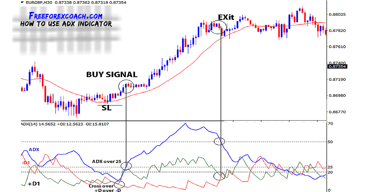 ADX With Parabolic Sar Trading System - Learn Forex Trading