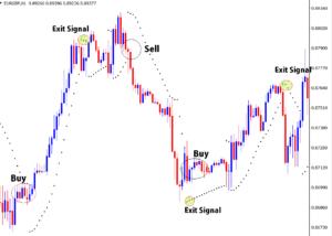 how to exit trades using parabolic sar