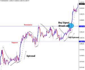 trade parabolic sar + support+ resistance