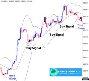 buy signals using bollinger bands