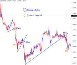 forex day trading breakouts