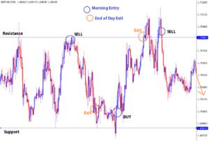 forex day trading range market