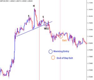 forex day trading reversal pattern
