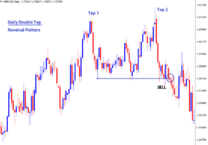position traders reversal strategy