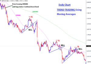 position forex trend trading