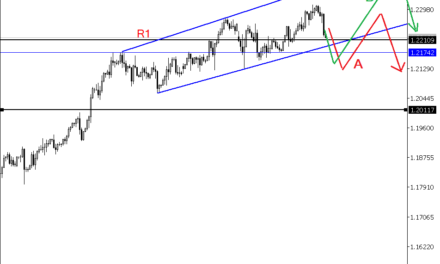 Is EURUSD Pending Reversal on Daily Chart?