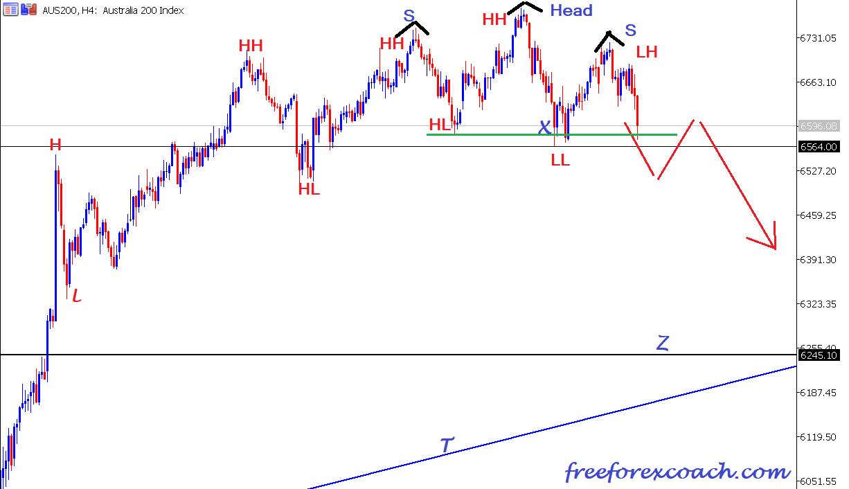 AUS 200 Index H4 chart