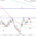 USDCHF & USDJPY Hourly TimeFrame Technical Pattern Analysis